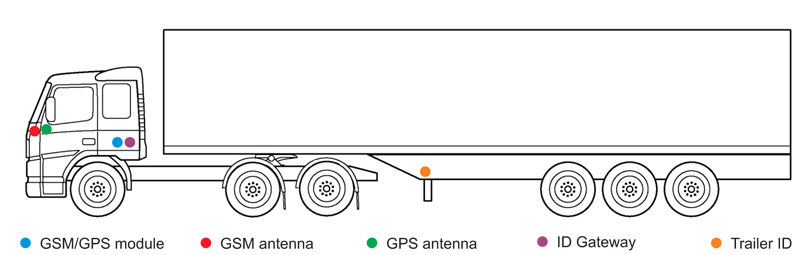 Passive GPS tracking system for trailers